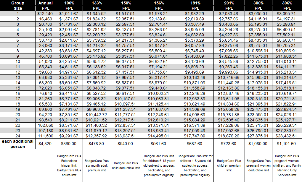 50 1 Federal Poverty Level Table